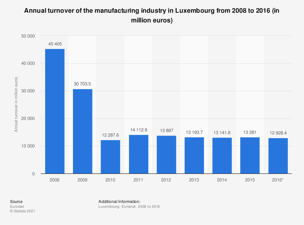 Statistic: Annual turnover of the manufacturing industry in Luxembourg from 2008 to 2016 (in million euros) | Statista