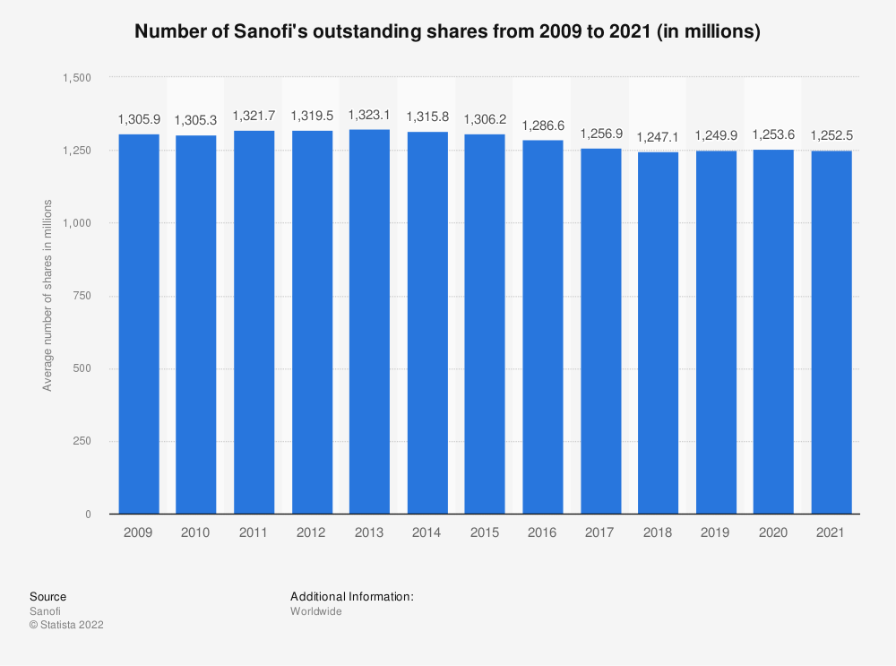 Statistic: Number of Sanofi's outstanding shares from 2009 to 2020 (in millions) | Statista