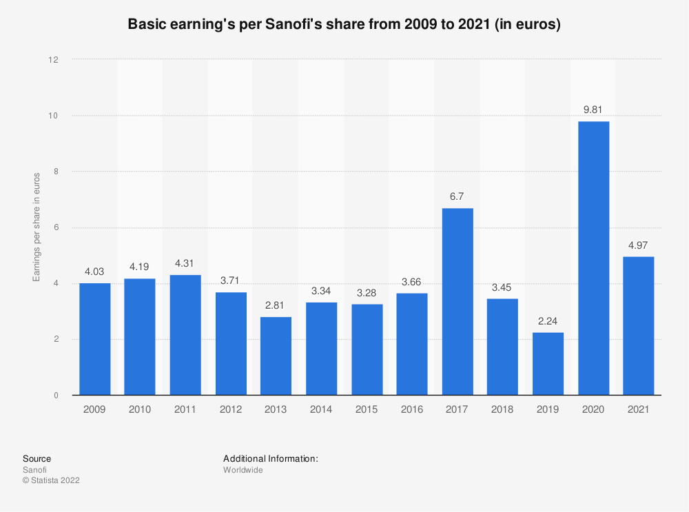 Statistic: Basic earning's per Sanofi's shares from 2009 to 2019 (in euros) | Statista