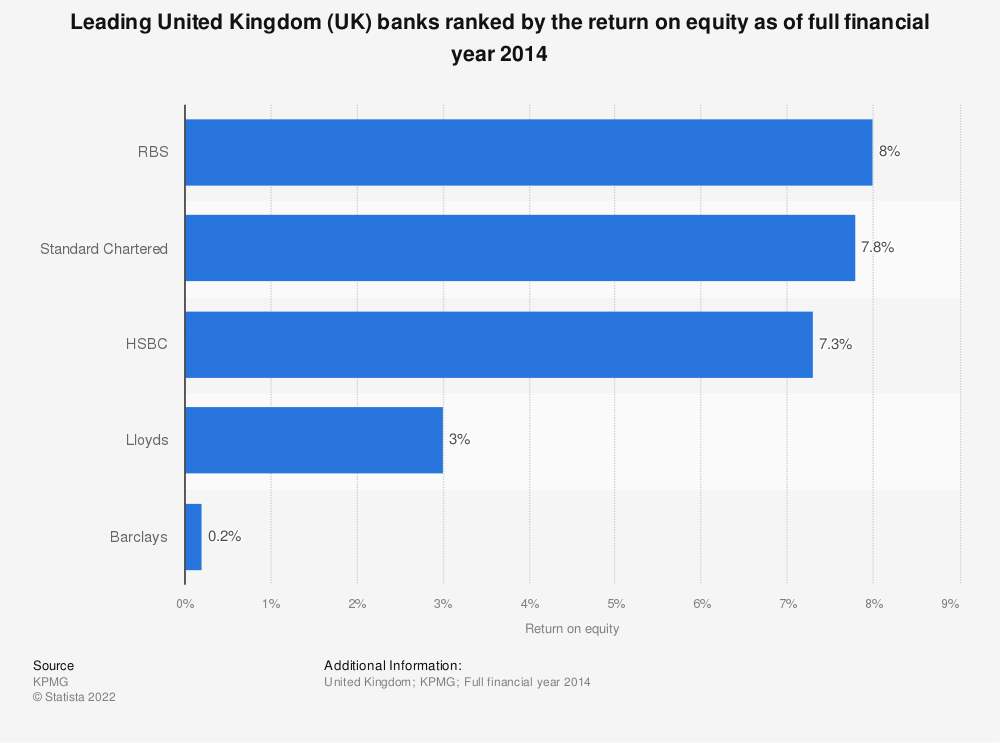 Statistic: Leading United Kingdom (UK) banks ranked by the return on equity as of full financial year 2014 | Statista