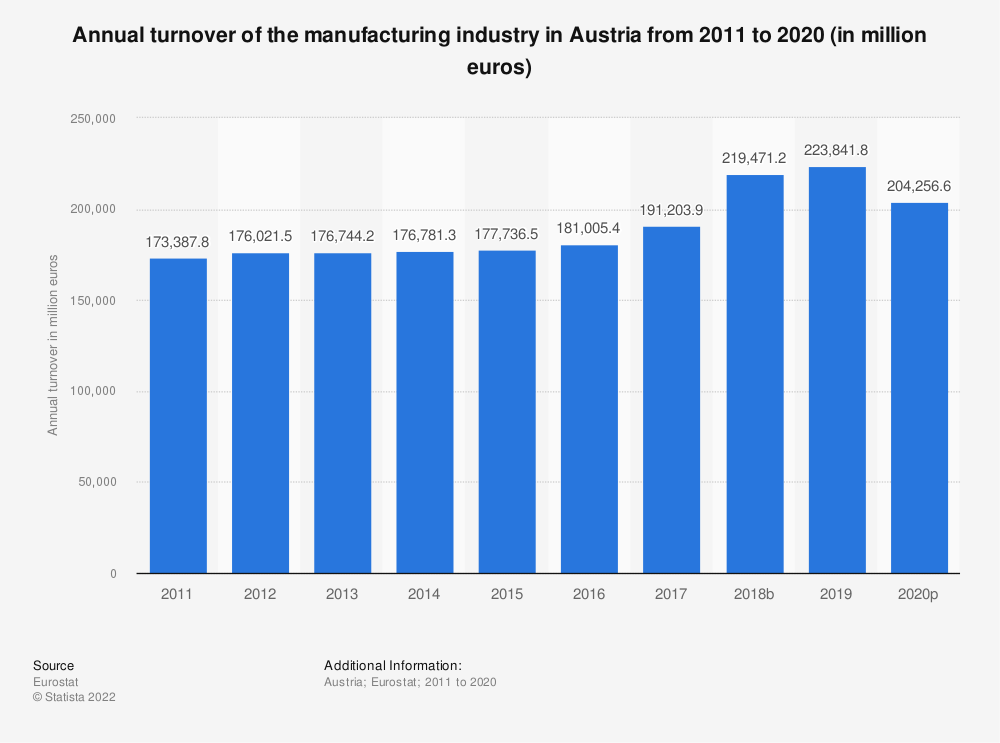 Statistic: Annual turnover of the manufacturing industry in Austria from 2008 to 2016 (in million euros) | Statista
