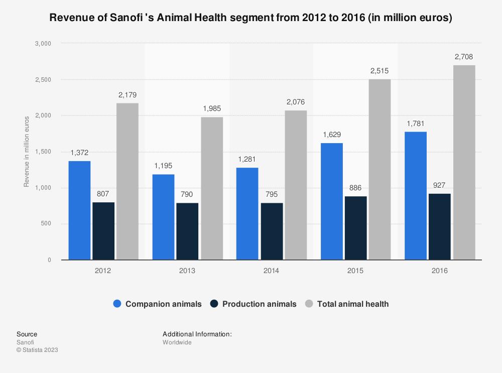 Statistic: Revenue of Sanofi 's Animal Health segment from 2012 to 2016 (in million euros) | Statista