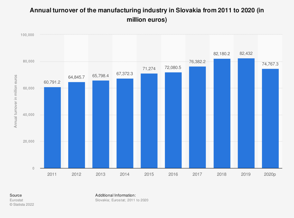 Statistic: Annual turnover of the manufacturing industry in Slovakia from 2008 to 2016 (in million euros) | Statista