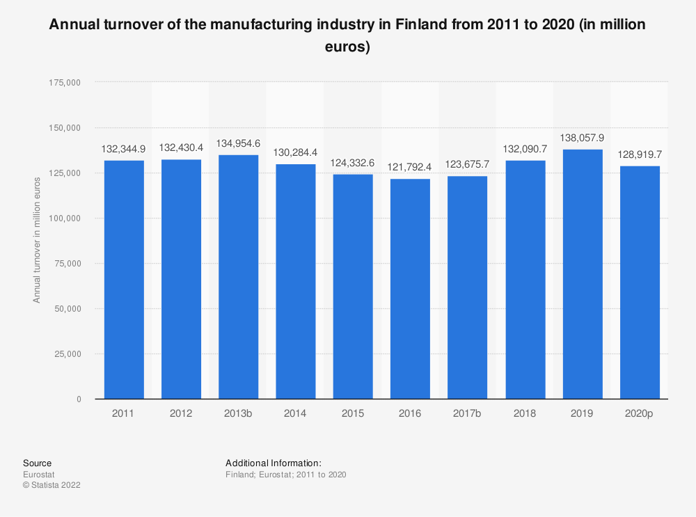 Statistic: Annual turnover of the manufacturing industry in Finland from 2008 to 2016 (in million euros) | Statista
