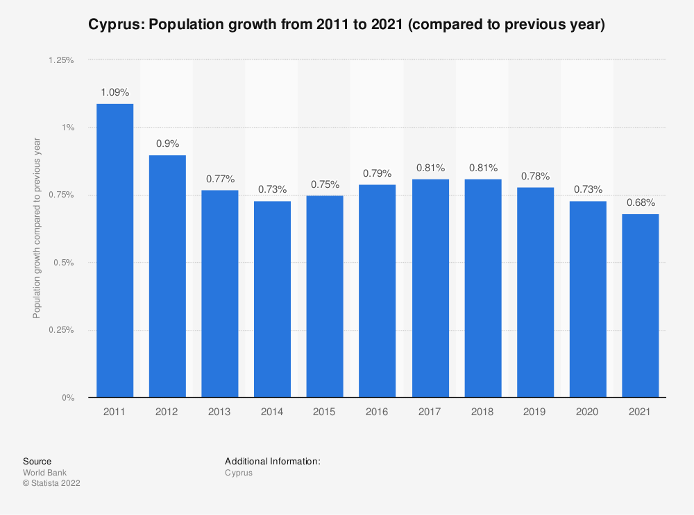 Statistic: Cyprus: Population growth  from 2007  to 2017 (compared to previous year) | Statista
