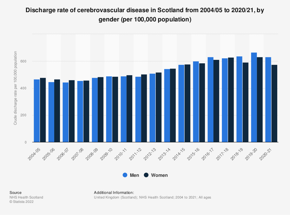 Statistic: Discharge rate of cerebrovascular disease in Scotland from 2004 to 2018, by gender (per 100,000 population) | Statista