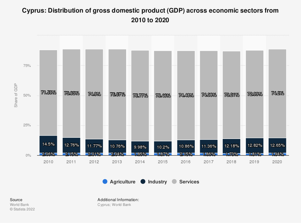 Statistic: Cyprus: Distribution of gross domestic product (GDP) across economic sectors from 2009 to 2019 | Statista