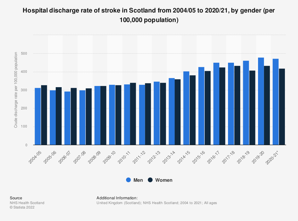 Statistic: Hospital discharge rate of stroke in Scotland from 2004 to 2019, by gender (per 100,000 population) | Statista