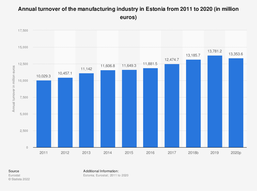Statistic: Annual turnover of the manufacturing industry in Estonia from 2008 to 2016 (in million euros) | Statista
