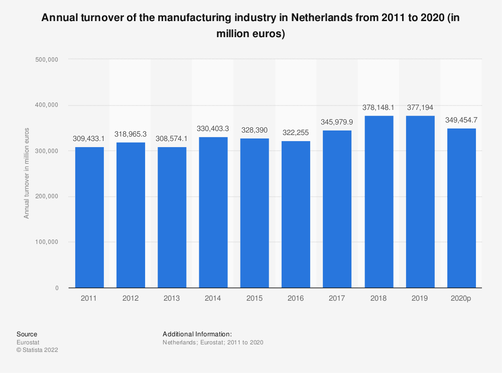 Statistic: Annual turnover of the manufacturing industry in Netherlands from 2008 to 2016 (in million euros) | Statista