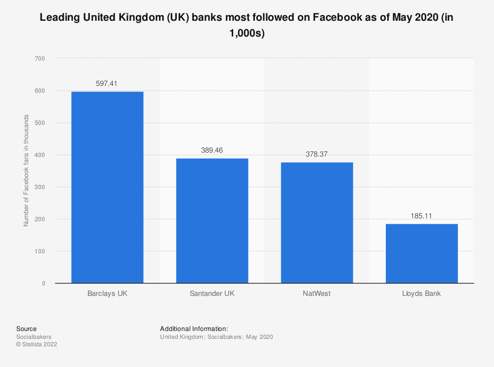 Statistic: Leading United Kingdom (UK) banks most followed on Facebook as of May 2018 | Statista