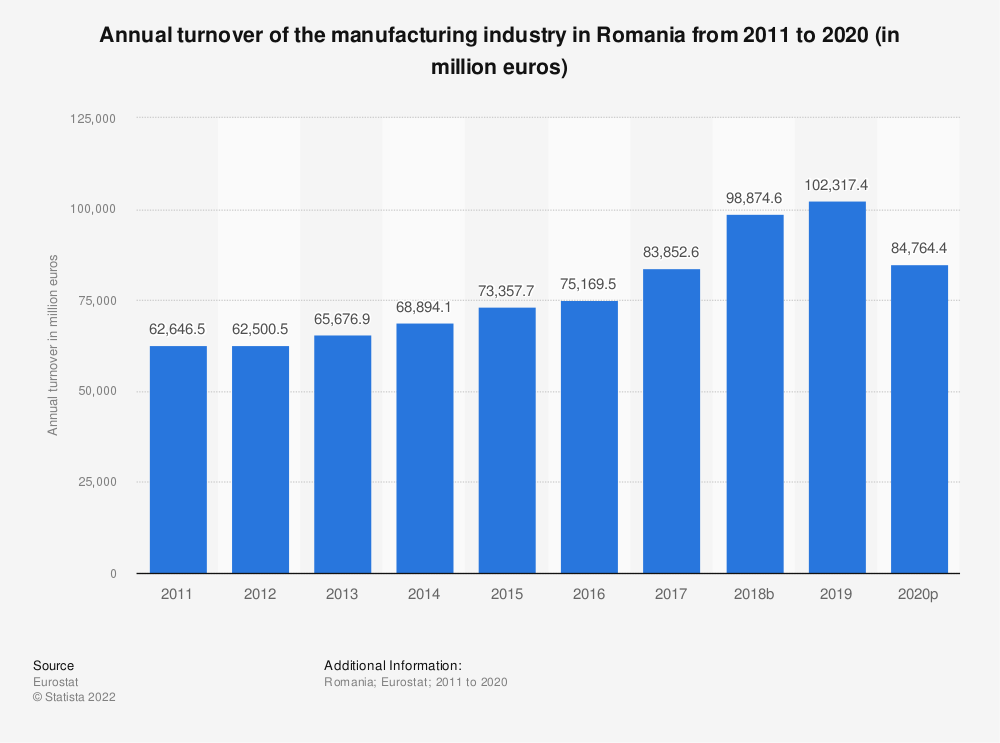 Statistic: Annual turnover of the manufacturing industry in Romania from 2008 to 2016 (in million euros) | Statista