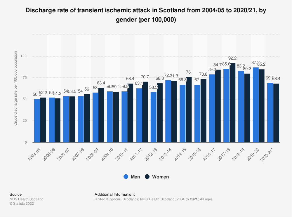 Statistic: Discharge rate of transient ischemic attack in Scotland from 2004/05 to 2017/18, by gender (per 100,000) | Statista