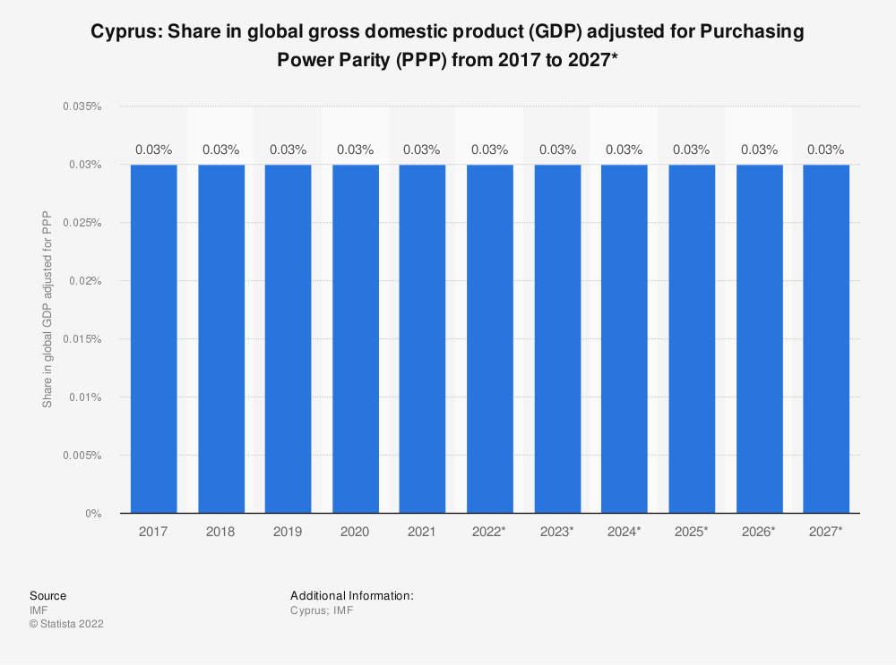 Statistic: Cyprus: Share in global gross domestic product (GDP) adjusted for Purchasing Power Parity (PPP) from 2014 to 2024* | Statista
