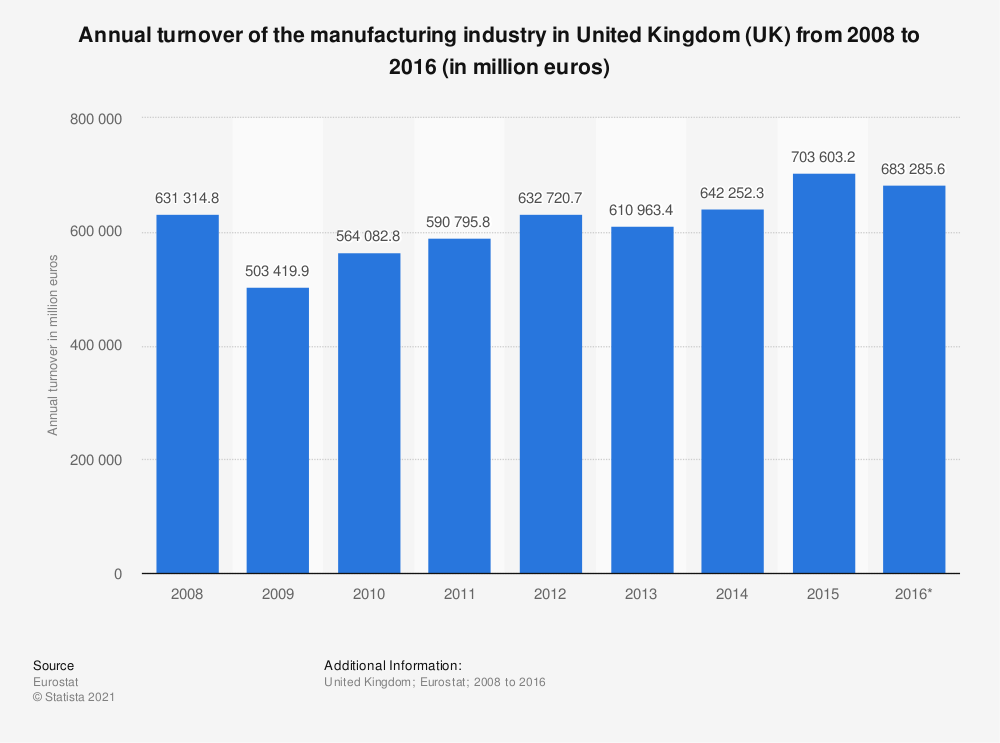 Statistic: Annual turnover of the manufacturing industry in United Kingdom (UK) from 2008 to 2016 (in million euros) | Statista