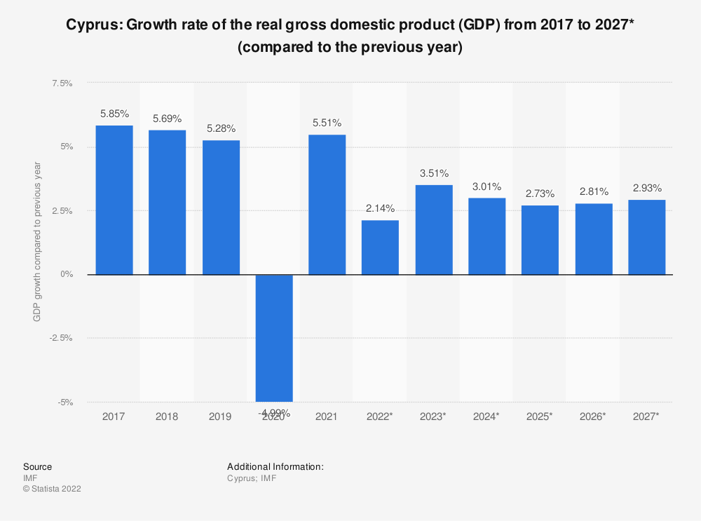 Statistic: Cyprus: Growth rate of the real gross domestic product (GDP) from 2014 to 2024* (compared to the previous year) | Statista