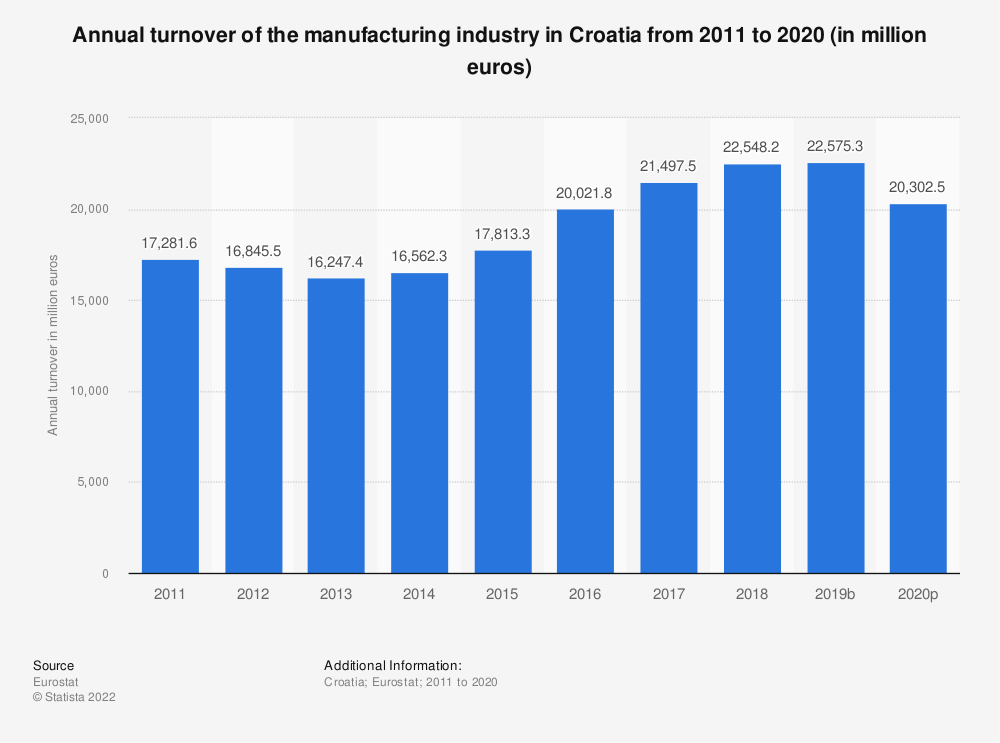 Statistic: Annual turnover of the manufacturing industry in Croatia from 2008 to 2016 (in million euros) | Statista