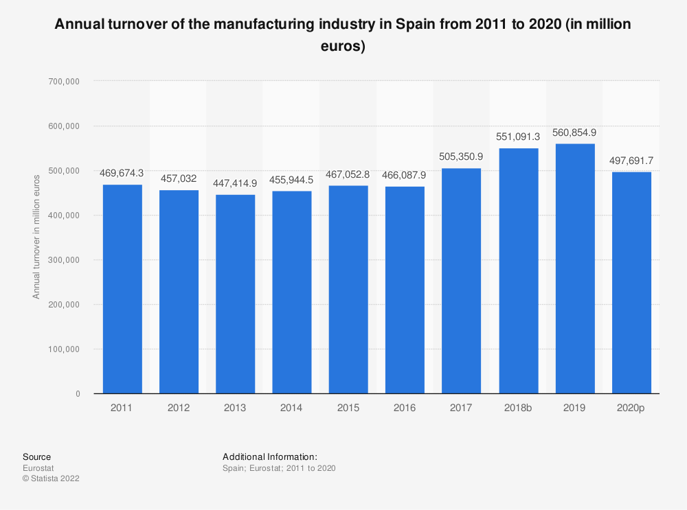 Statistic: Annual turnover of the manufacturing industry in Spain from 2008 to 2016 (in million euros) | Statista