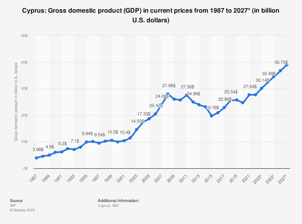 Statistic: Cyprus: Gross domestic product (GDP) in current prices from 1984 to 2021* (in billion international dollars) | Statista