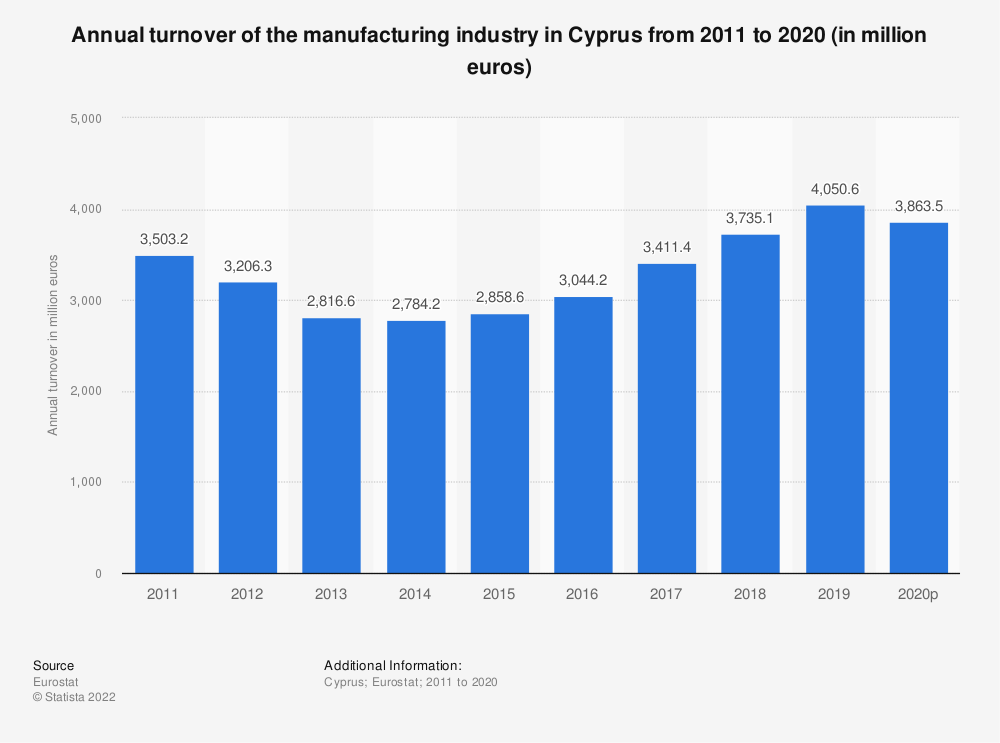 Statistic: Annual turnover of the manufacturing industry in Cyprus from 2008 to 2016 (in million euros) | Statista