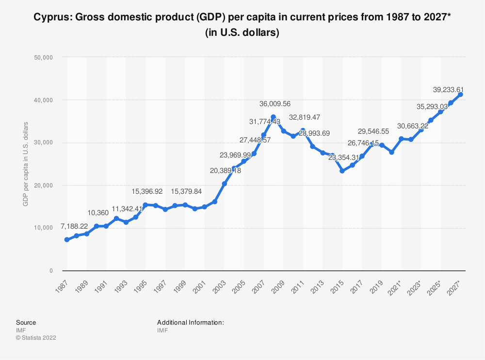 Statistic: Cyprus: Gross domestic product (GDP) per capita in current prices from 1984 to 2024* (in U.S. dollars) | Statista