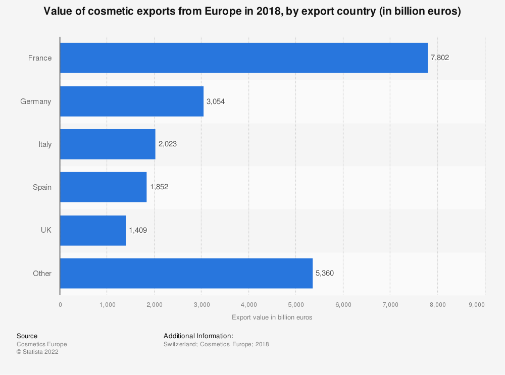 Statistic: Value of cosmetic exports from Europe in 2017, by export country (in billion euros) | Statista