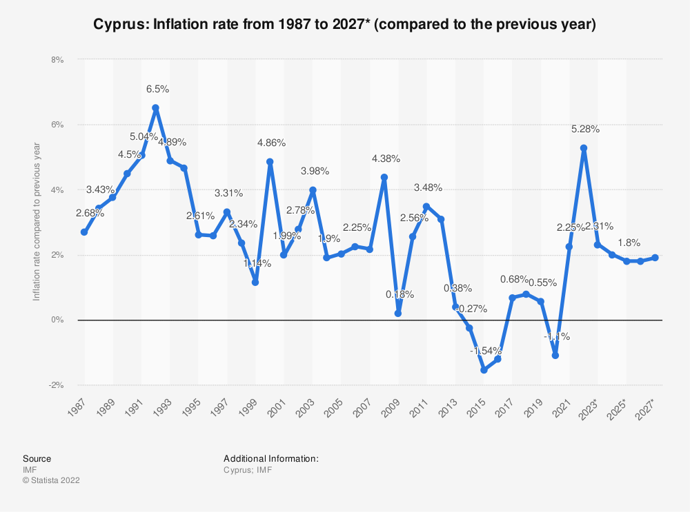 Statistic: Cyprus: Inflation rate from 1984 to 2024* (compared to the previous year) | Statista
