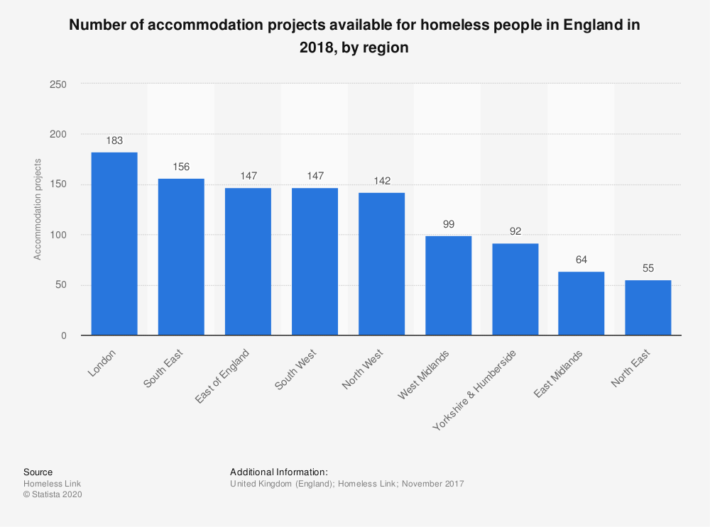 Statistic: Number of accommodation projects available for homeless people in England in 2017, by region | Statista