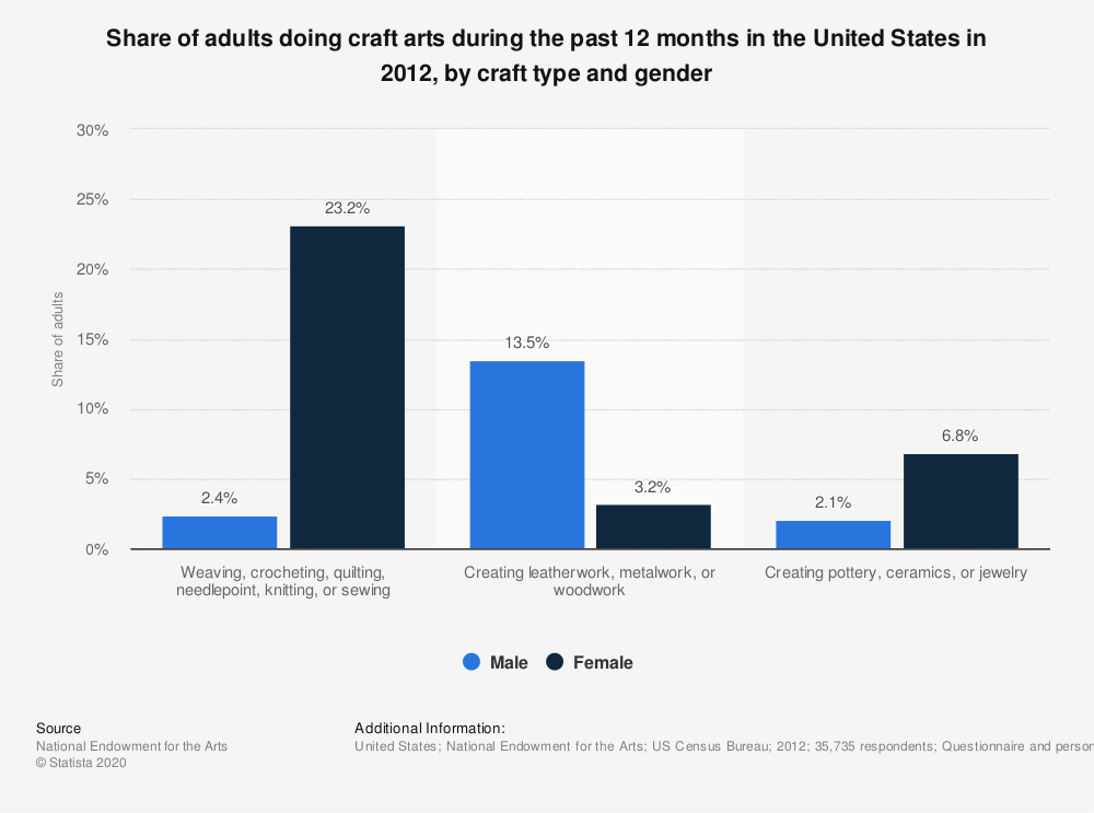 Statistic: Share of adults doing craft arts during the past 12 months in the United States in 2012, by craft type and gender | Statista