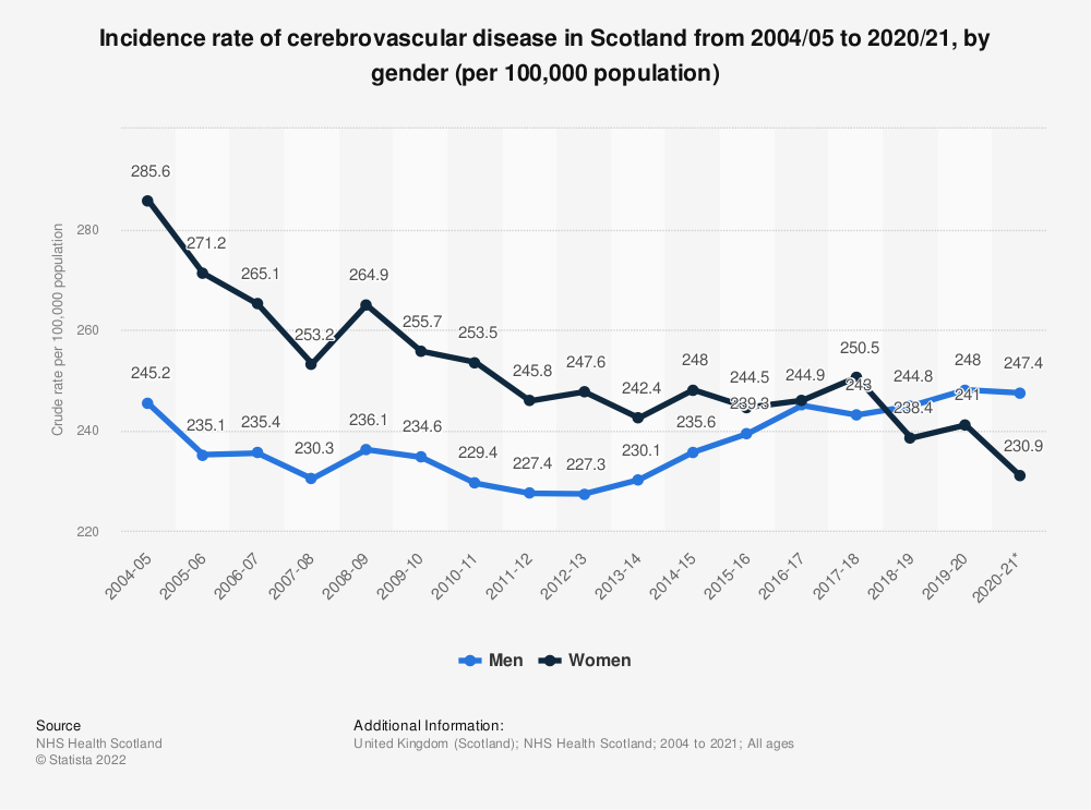 Statistic: Incidence rate of cerebrovascular disease in Scotland from 2004/05 to 2017/18, by gender (per 100,000 population) | Statista