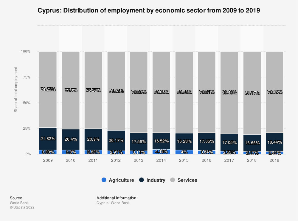 Statistic: Cyprus: Distribution of employment by economic sector from 2008 to 2018 | Statista