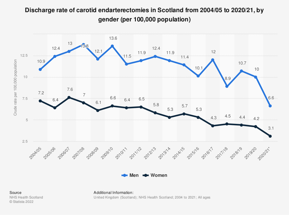 Statistic: Discharge rate of carotid endarterectomies in Scotland from 2004/05 to 2017/18, by gender (per 100,000 population) | Statista