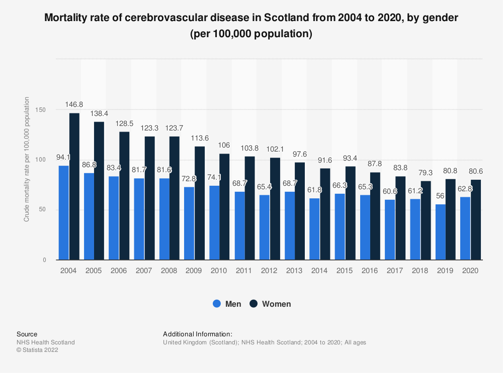 Statistic: Mortality rate of cerebrovascular disease in Scotland from 2004 to 2018, by gender (per 100,000 population) | Statista