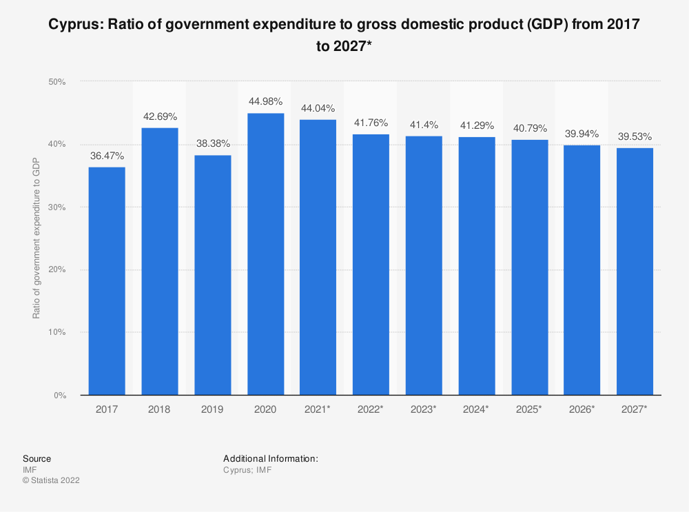Statistic: Cyprus: Ratio of government expenditure to gross domestic product (GDP) from 2014 to 2024* | Statista