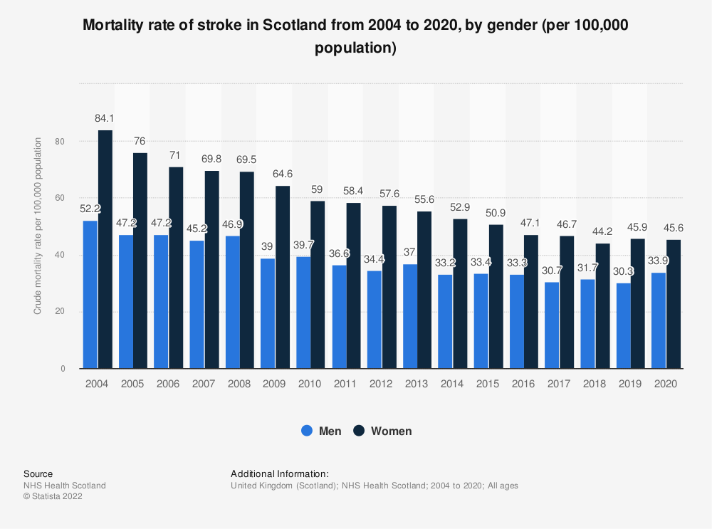 Statistic: Mortality rate of stroke in Scotland from 2004 to 2019, by gender (per 100,000 population) | Statista