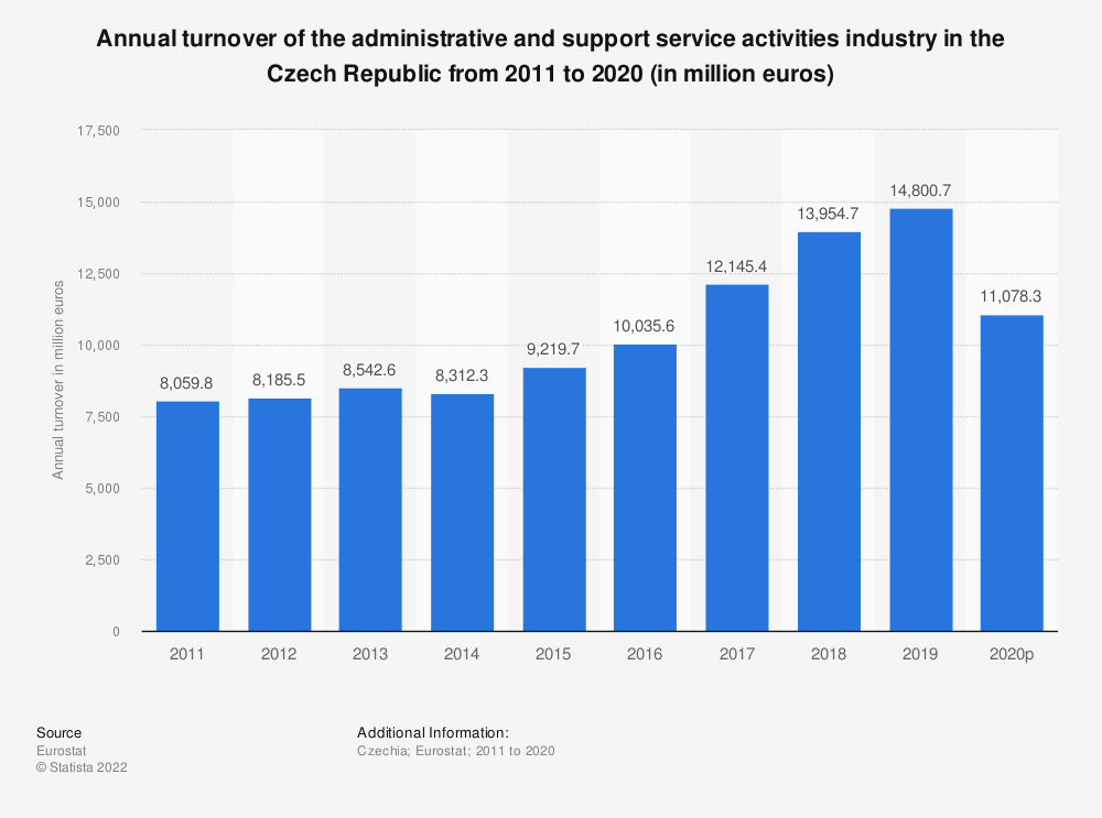 Statistic: Annual turnover of the administrative and support service activities industry in the Czech Republic from 2008 to 2015 (in million euros) | Statista