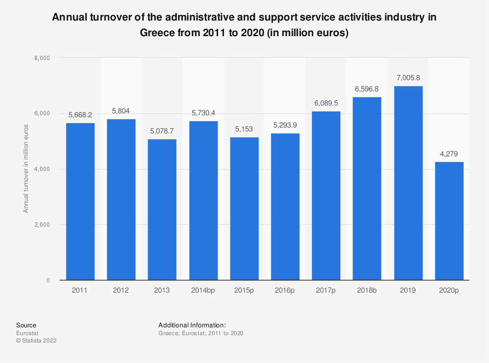 Statistic: Annual turnover of the administrative and support service activities industry in Greece from 2008 to 2015 (in million euros) | Statista
