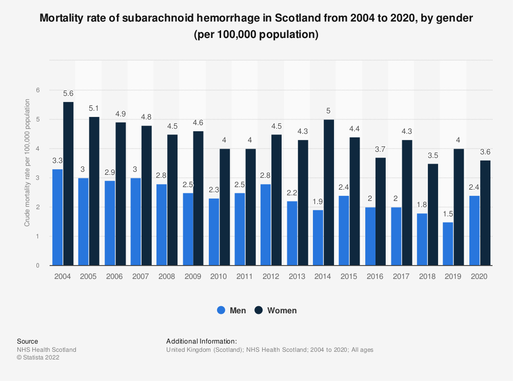 Statistic: Mortality rate of subarachnoid hemorrhage in Scotland from 2004 to 2017, by gender (per 100,000 population) | Statista