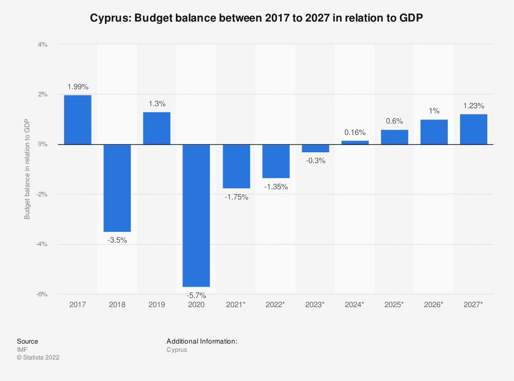 Statistic: Cyprus: Budget balance between 2016 to 2026 in relation to GDP | Statista