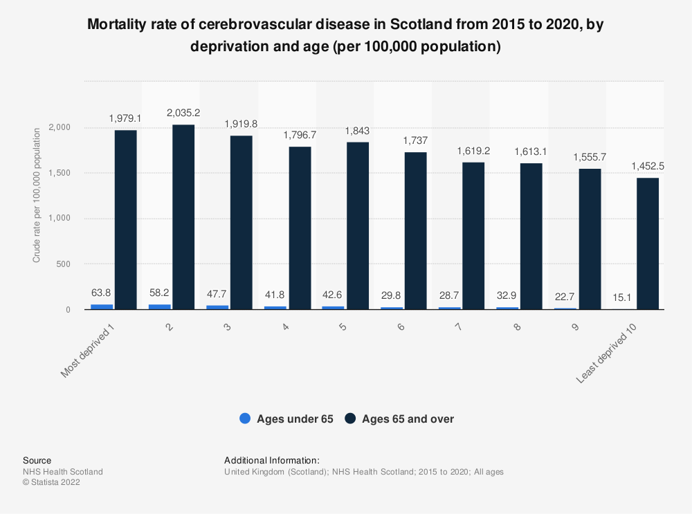 Statistic: Mortality rate of cerebrovascular disease in Scotland from 2013 to 2017, by deprivation and age (per 100,000 population) | Statista