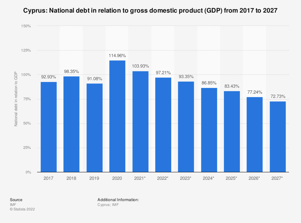 Statistic: Cyprus: National debt in relation to gross domestic product (GDP) from 2015 to 2025 | Statista