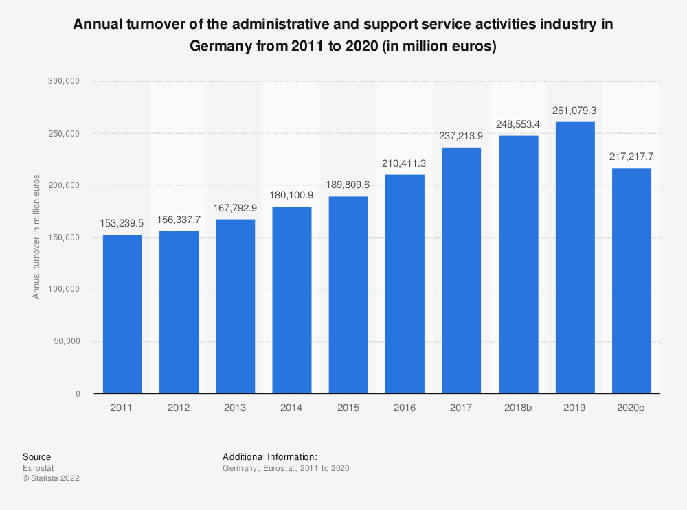 Statistic: Annual turnover of the administrative and support service activities industry in Germany from 2008 to 2015 (in million euros) | Statista