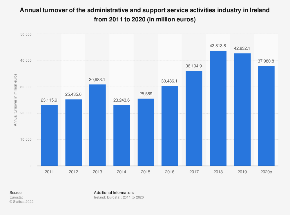 Statistic: Annual turnover of the administrative and support service activities industry in Ireland from 2008 to 2015 (in million euros) | Statista