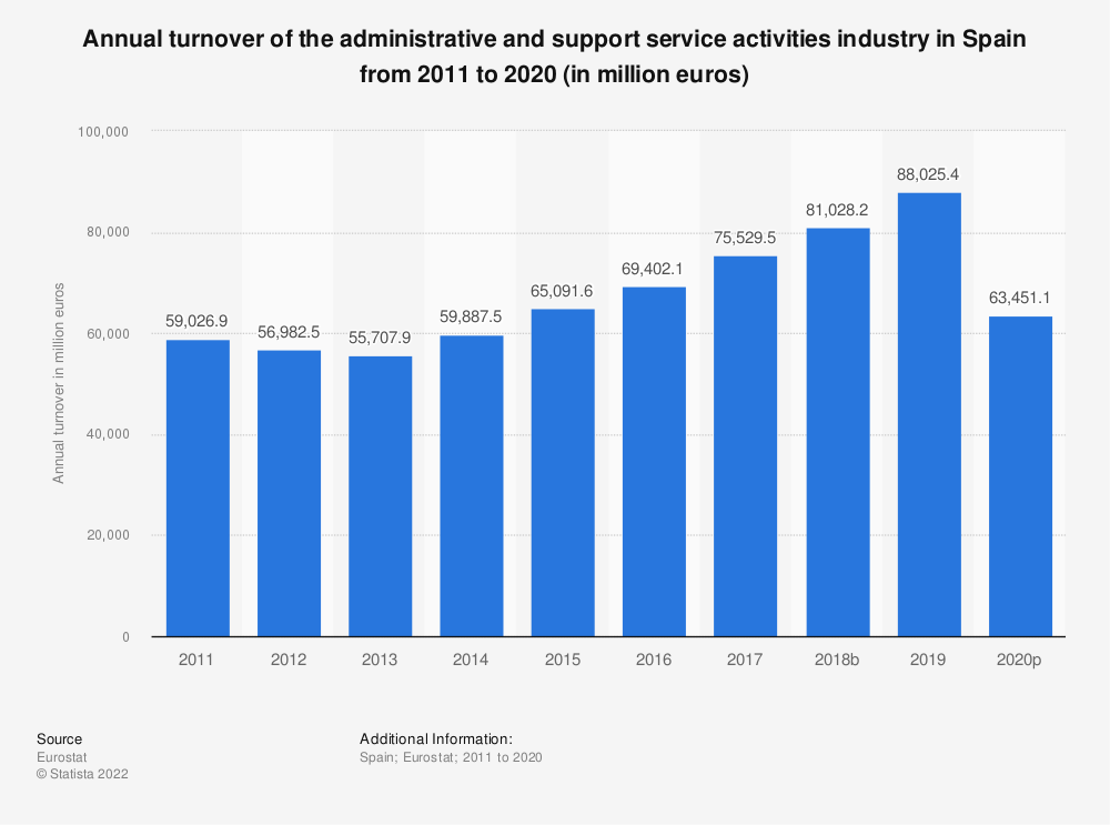 Statistic: Annual turnover of the administrative and support service activities industry in Spain from 2008 to 2015 (in million euros) | Statista