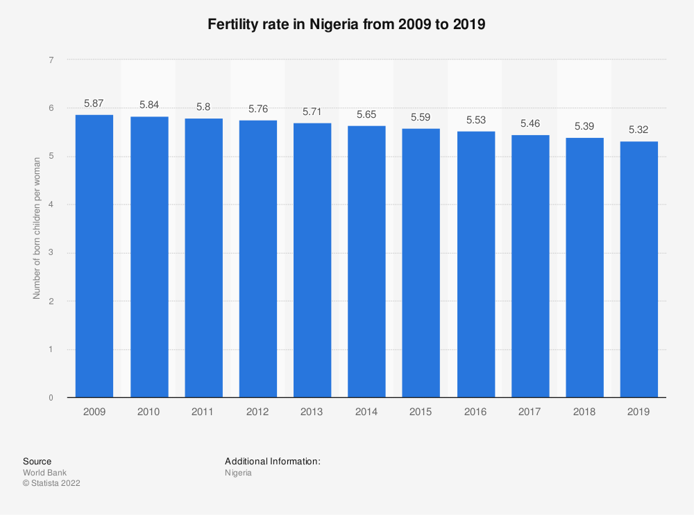 Statistic: Nigeria: Fertility rate from 2007 to 2017 | Statista