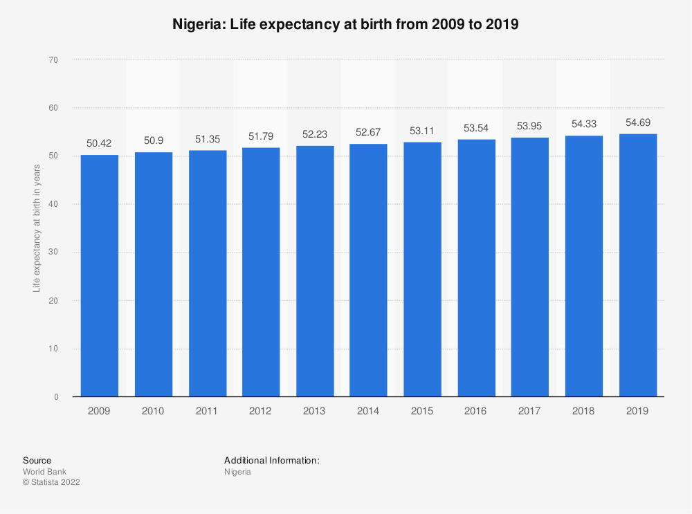 Statistic: Nigeria: Life expectancy at birth from 2007 to 2017 | Statista