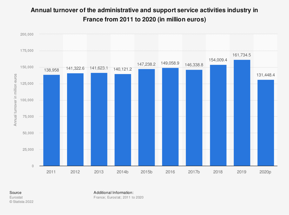 Statistic: Annual turnover of the administrative and support service activities industry in France from 2008 to 2016 (in million euros) | Statista