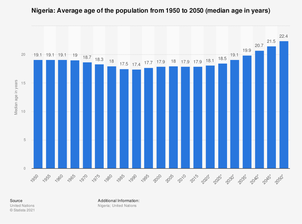 Statistic: Nigeria: Average age of the population from 1950 to 2050 (median age in years) | Statista
