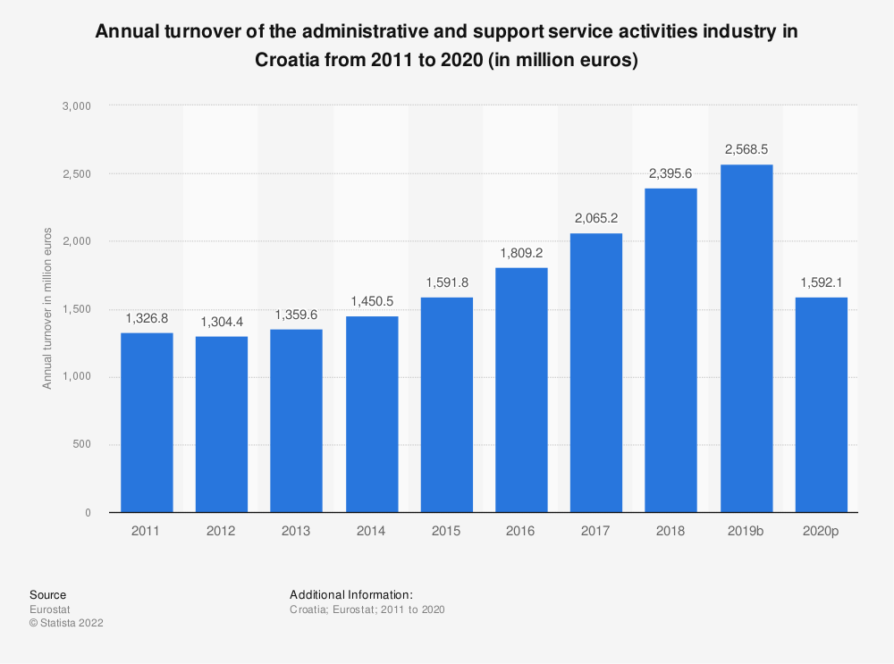 Statistic: Annual turnover of the administrative and support service activities industry in Croatia from 2008 to 2015 (in million euros)   Statista