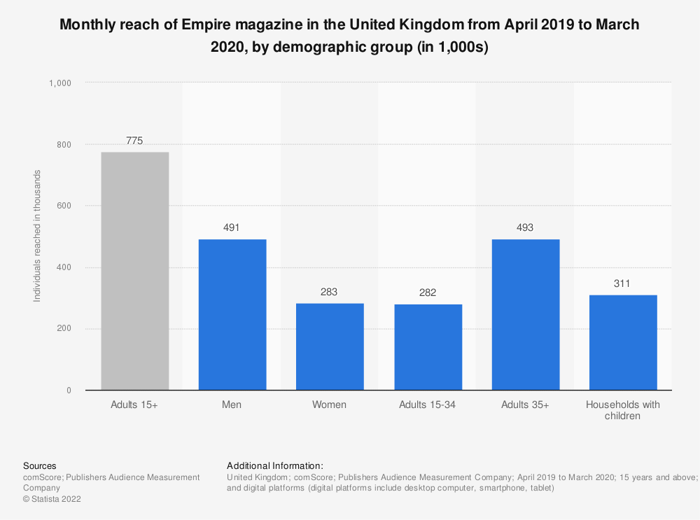 Statistic: Monthly reach of Empire magazine in the United Kingdom from April 2019 to March 2020, by demographic group (in 1,000s)   Statista